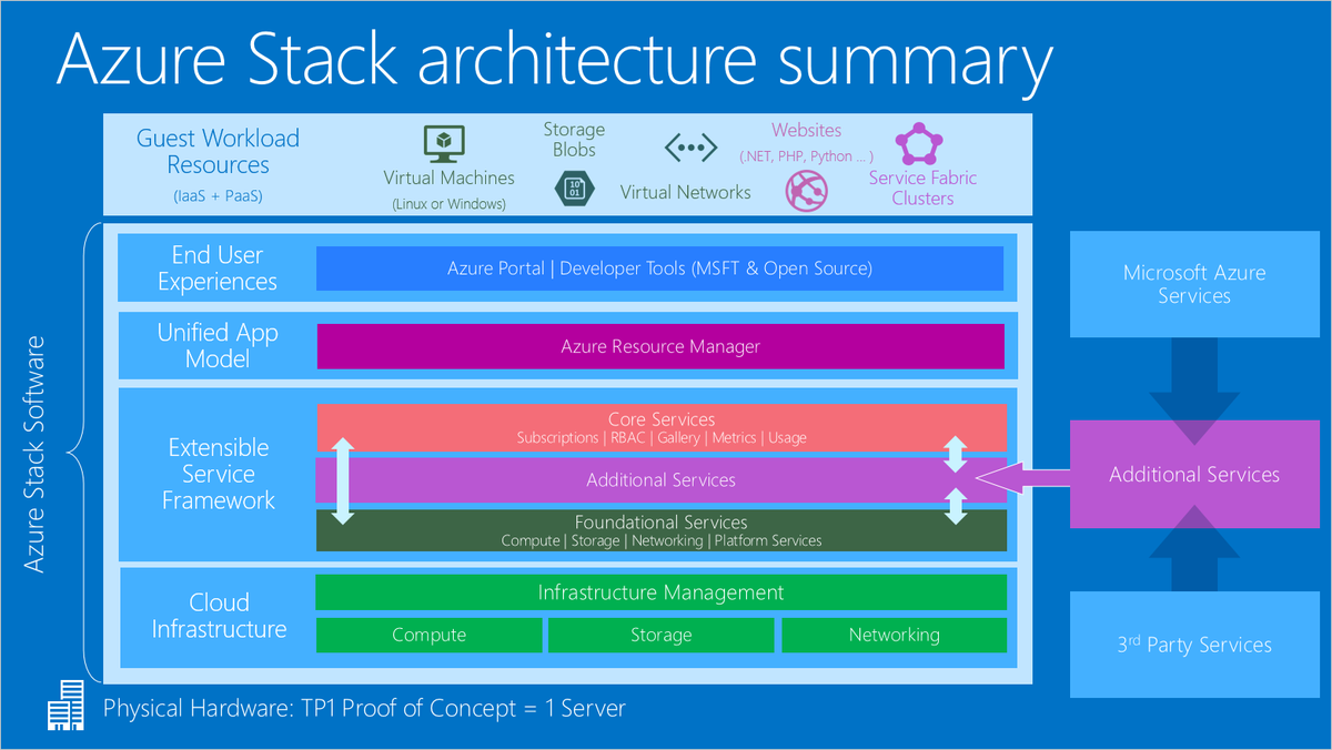 An Overview Of Microsoft Cloud Infrastructure