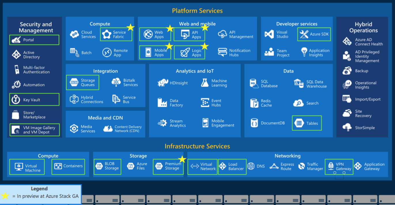 azure-stack-services