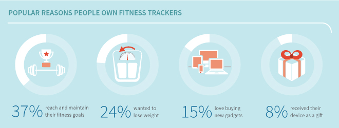 fitness trackers usage
