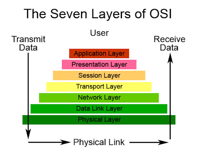 Seven layers of the OSI model