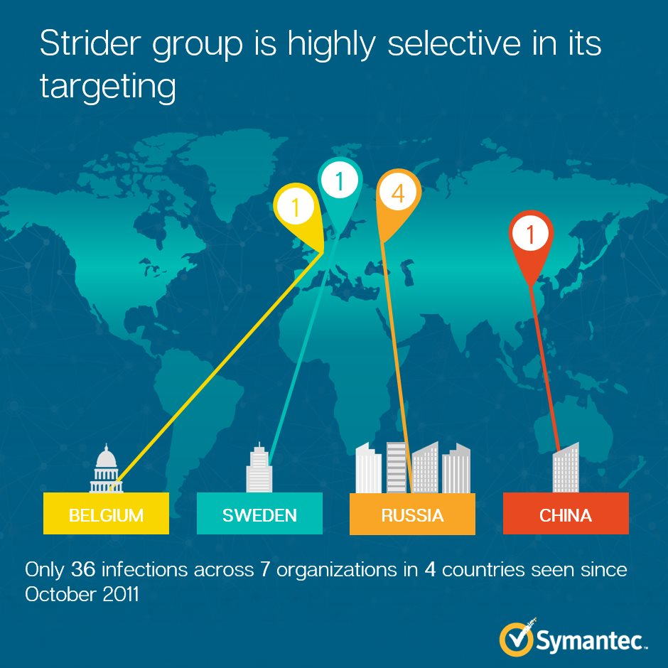 Strider targets (photo credit: Symantec - source url: http://www.symantec.com/connect/blogs/strider-cyberespionage-group-turns-eye-sauron-targets)