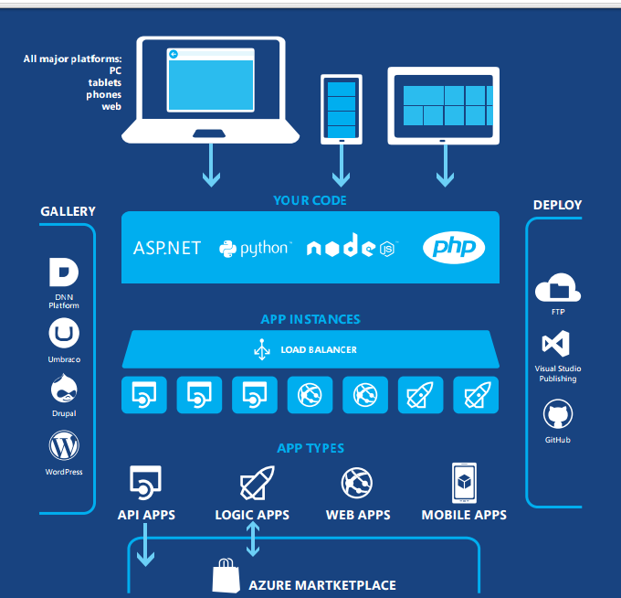 Azure awesomesauce: a peek into its architecture