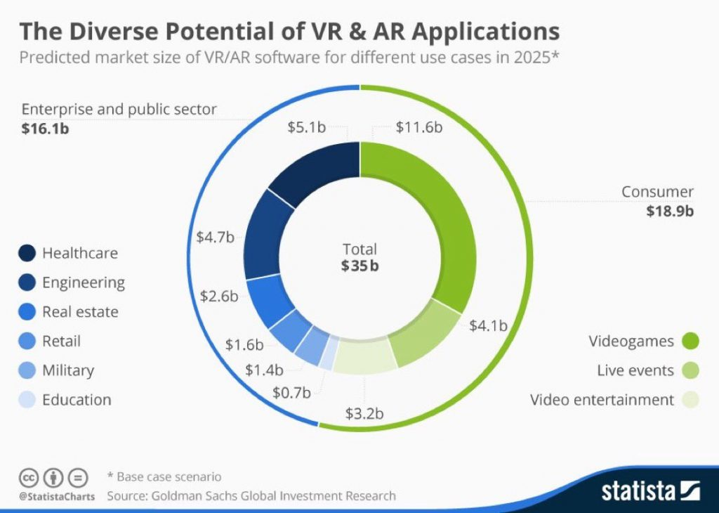 Market size of VR & AR in 2025