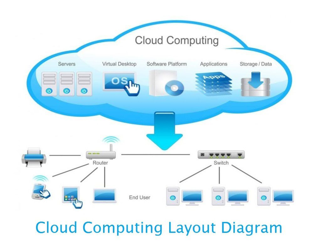 Cloud computing layout diagram