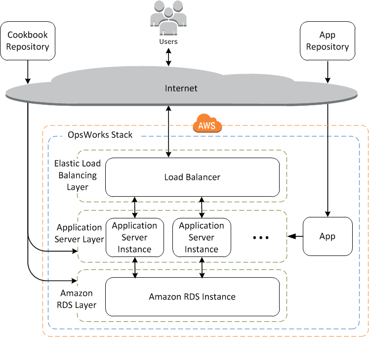 An application server stack with AWS OpsWorks (image credit: docs.aws.amazon.com)