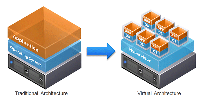 Virtualization vs traditional architecture