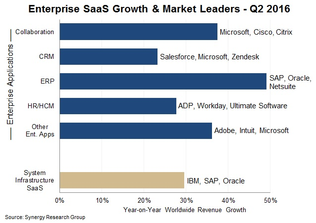 Enterprise SaaS growth and market leaders, Q2 2016