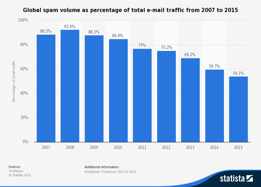 Global spam volume as percentage of total email traffic