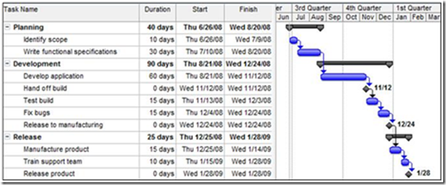 Tasks laid out in a Gantt chart format in Microsoft Project.