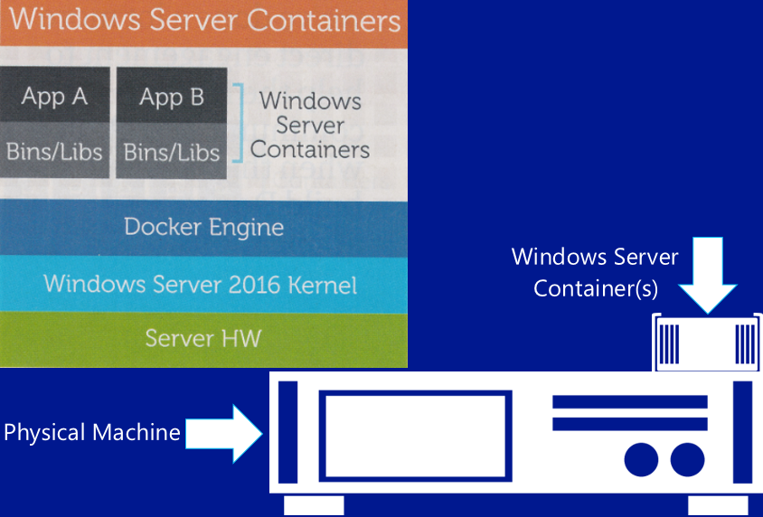App-V or Windows Containers: Which is right for you?