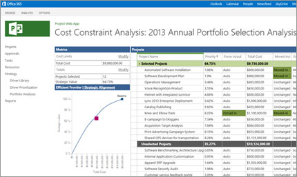Analyzing the projects using Microsoft Project Server's portfolio analysis tools. Ana