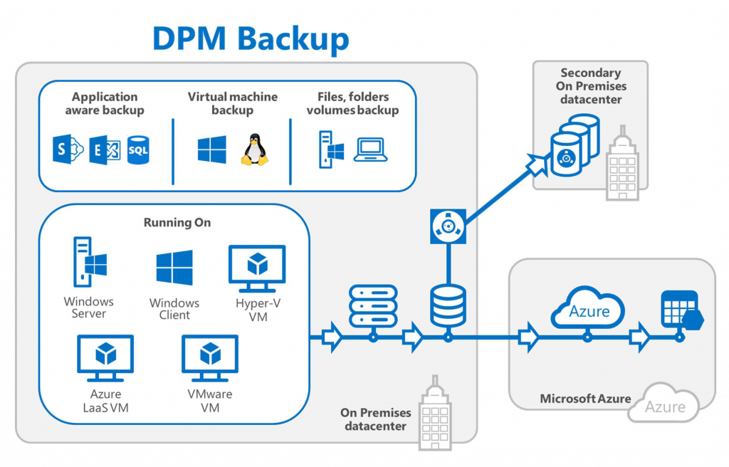 System Center 2016 - Data Protection Manager backup
