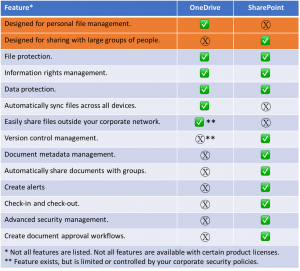 OneDrive and SharePoint comparison chart.