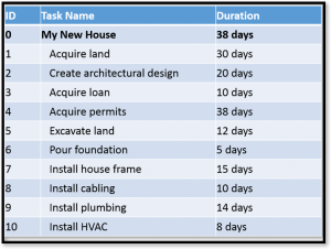 microsoft-project-task-durations-1