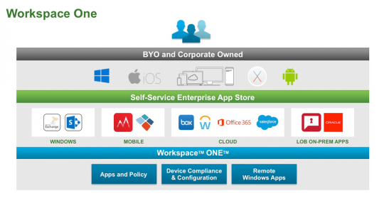 All you need to know about VMware Workspace One