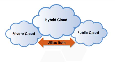 multicloud strategy
