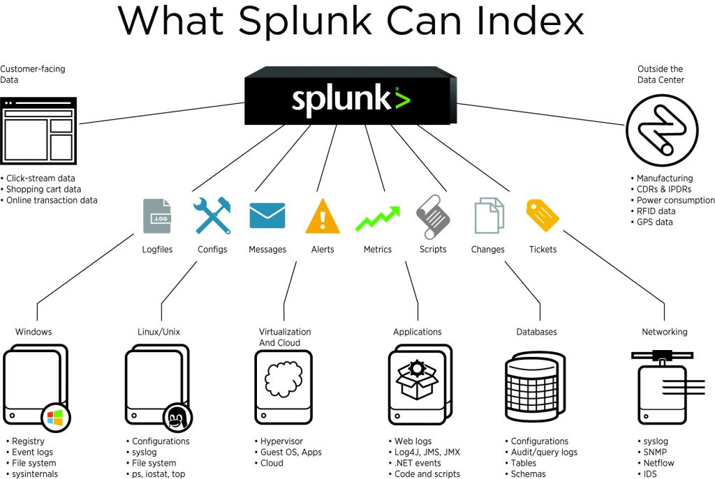 What Splunk Can Index