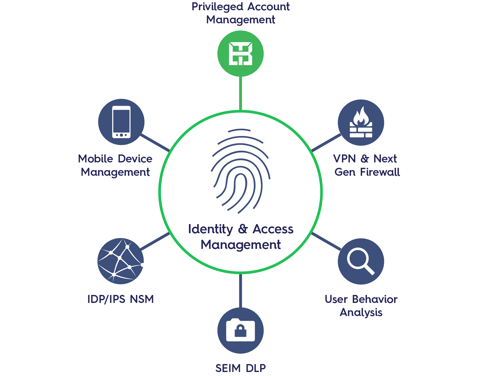 Access Management and Network Monitoring