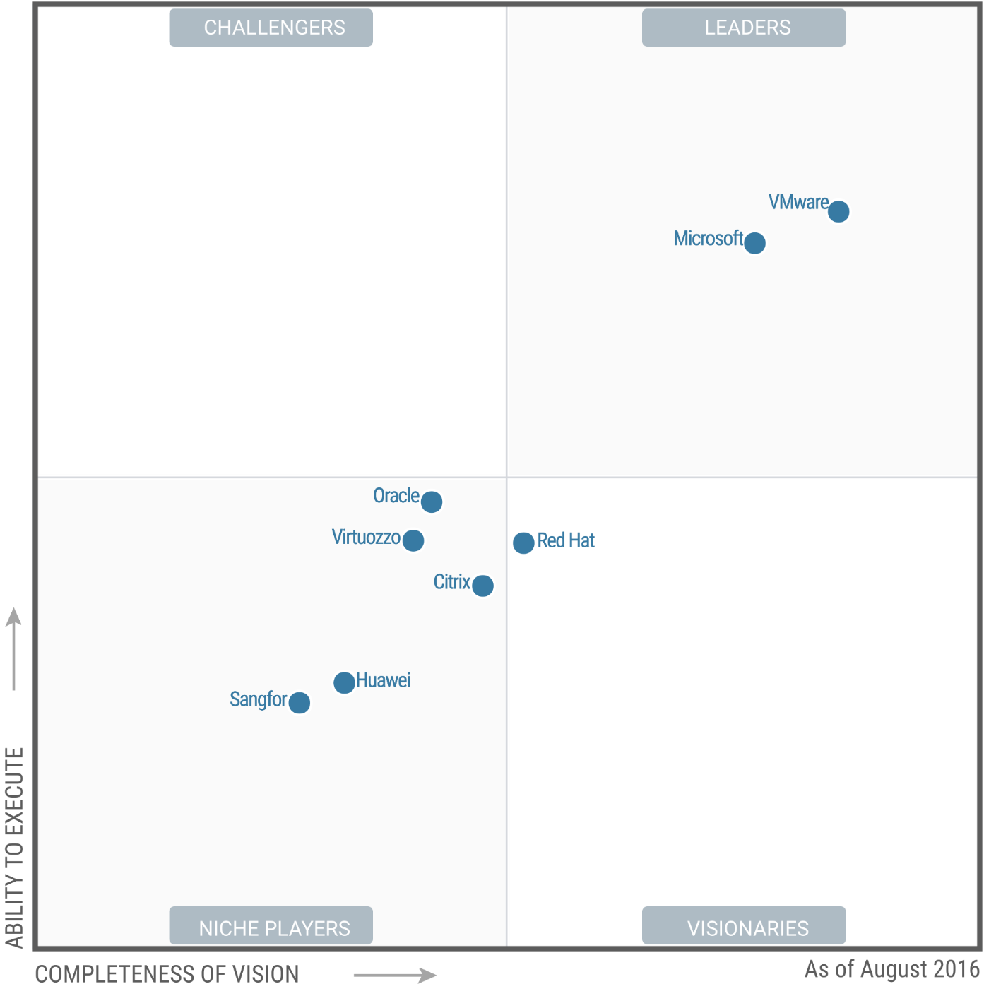 Virtualization market distribution according to Gartner