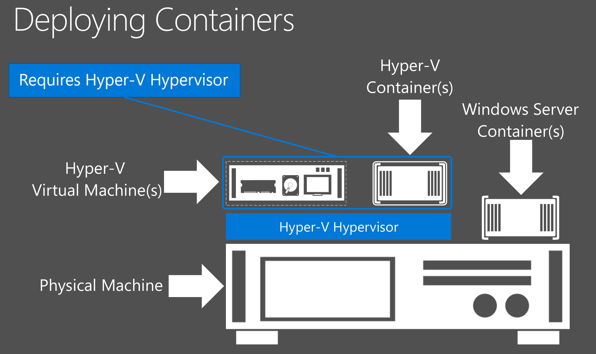 Difference between Hyper-V containers and Windows Server containers