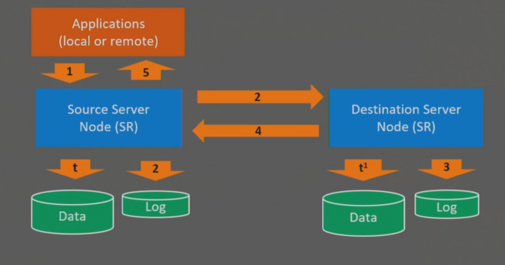 Cluster-to-cluster replication