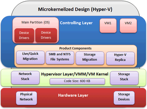 Hyper-V microkernelized design