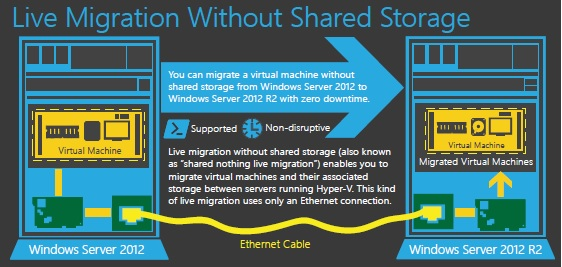 Hyper-V Live Migration without shared storage