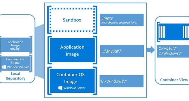 Windows container deployment