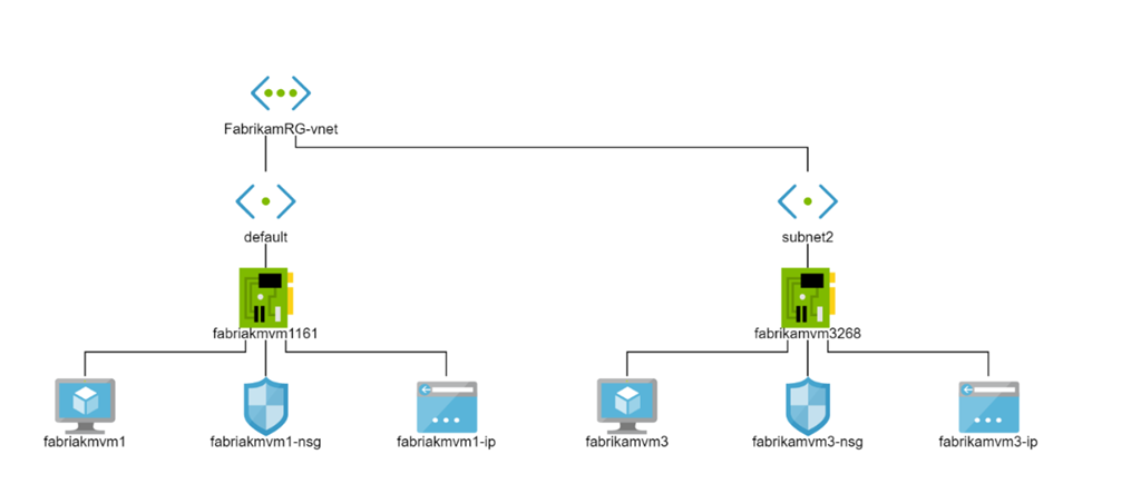 Sample network topology in Azure Network Watcher