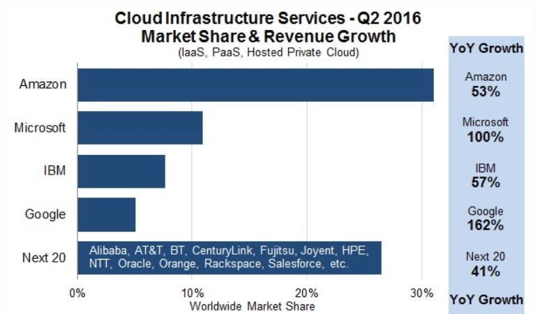 Cloud Infrastructure Market Shares