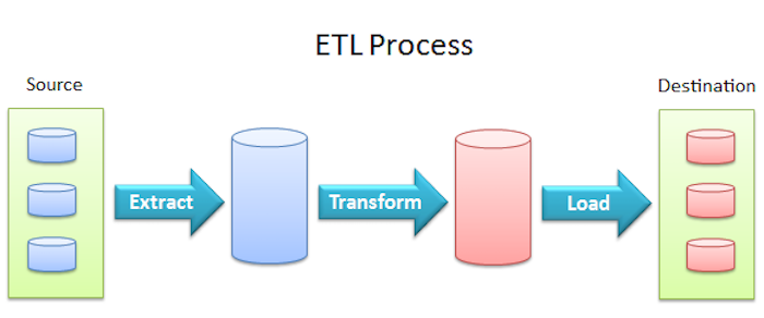 ETL process: Extract, Transform, Load