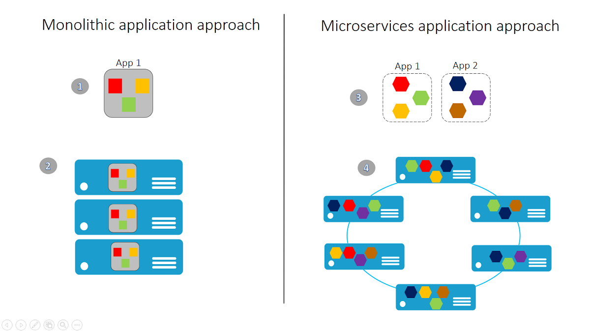 Monolithic vs Microservices application approach