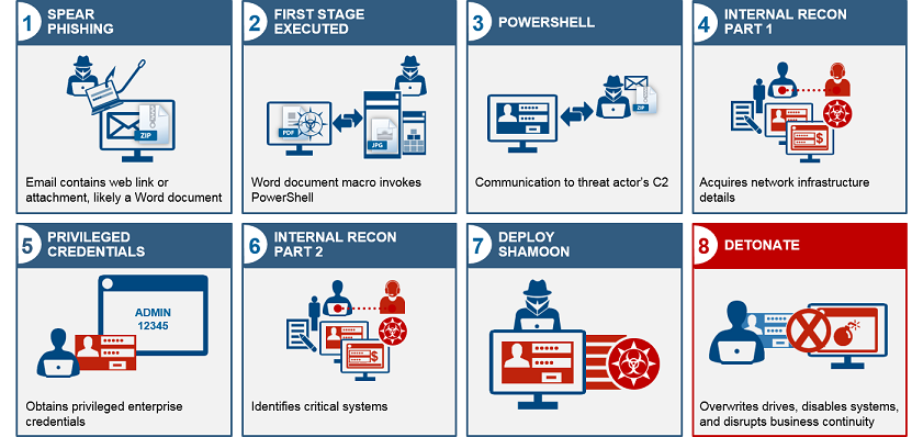 Shamoon malware infection process
