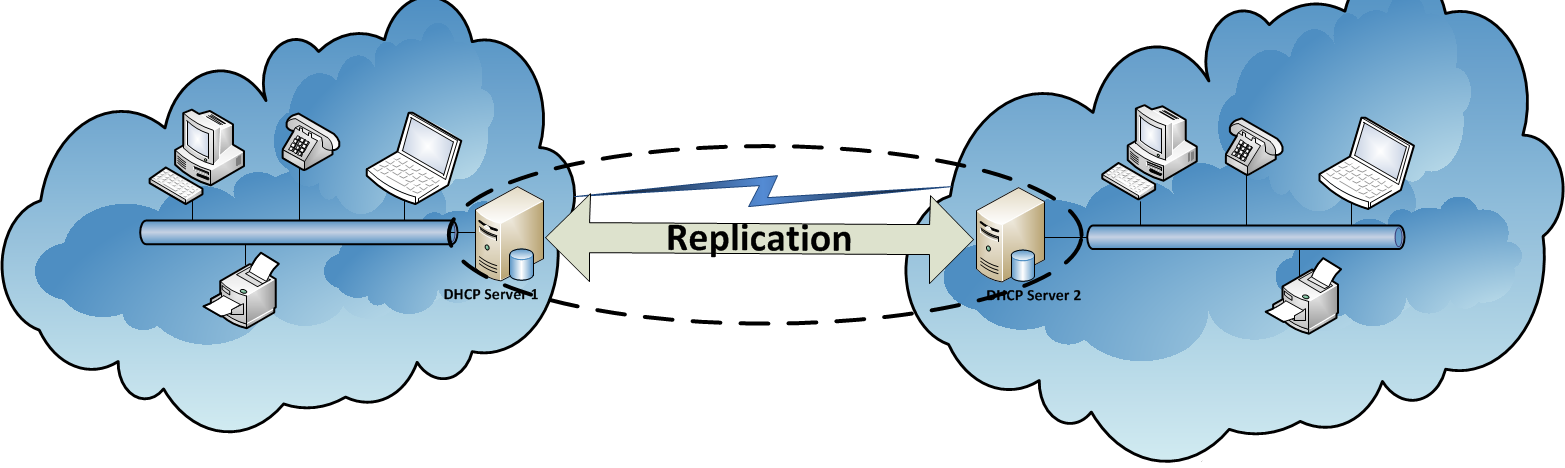 Configuring High Availability on the DHCP Server role