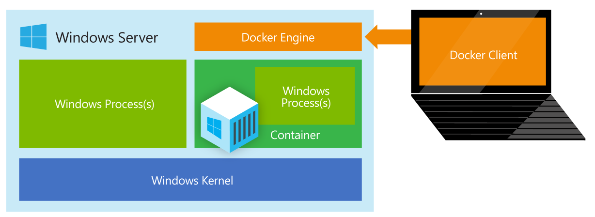 Windows container architecture