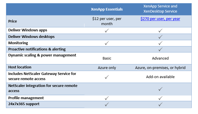 Citrix XenApp Essentials release plan and what you need to know
