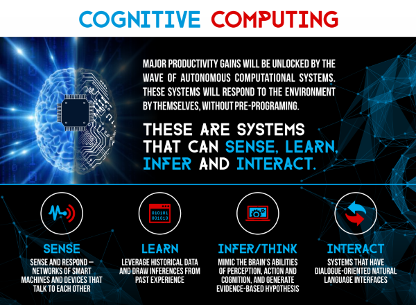 Adding Business Value with Cognitive Computing – A Primer