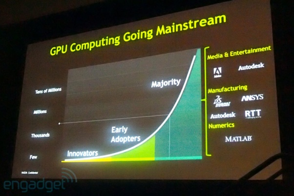 The Power of GPU Computing