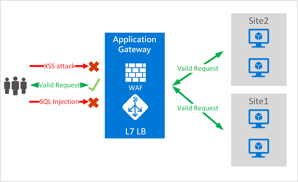 Keep attackers out: Introduction to Azure web application
