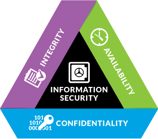 What are the implications of CD on Enterprise IT security
