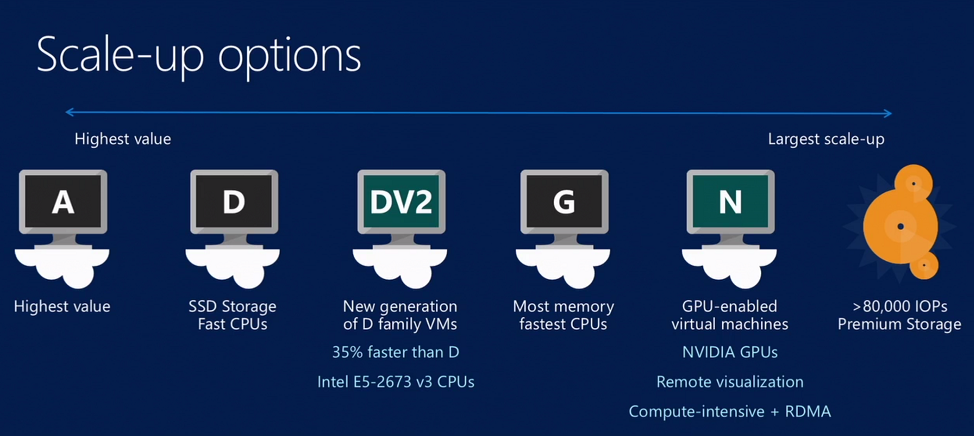 What is Azure N-series VMs