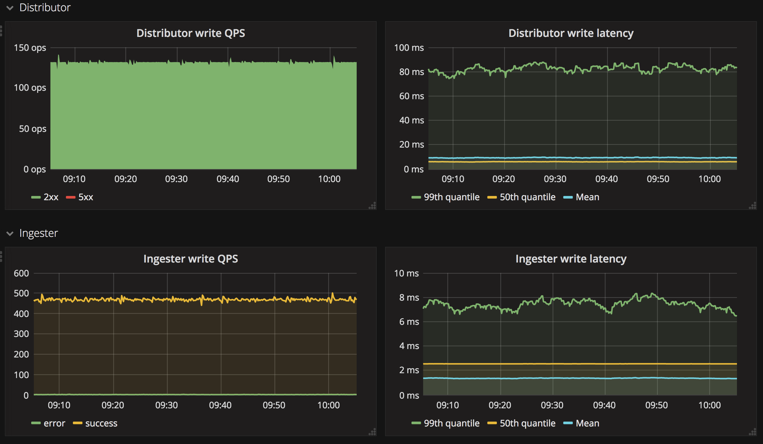 Top 10 open-source application monitoring tools