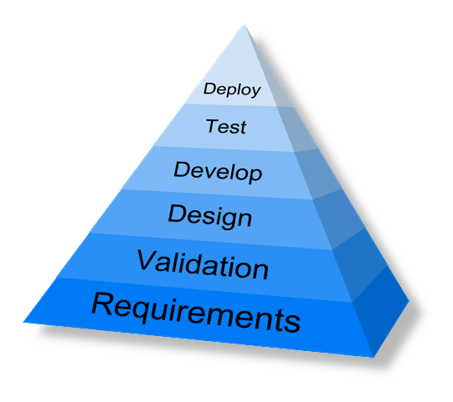 Software Implementations