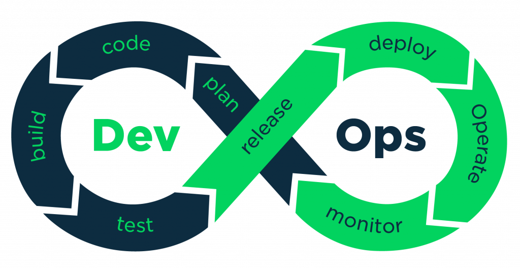 Unflinching rigidity in DevOps implementation