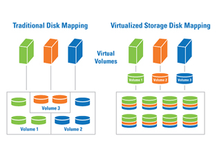 future path of storage virtualization