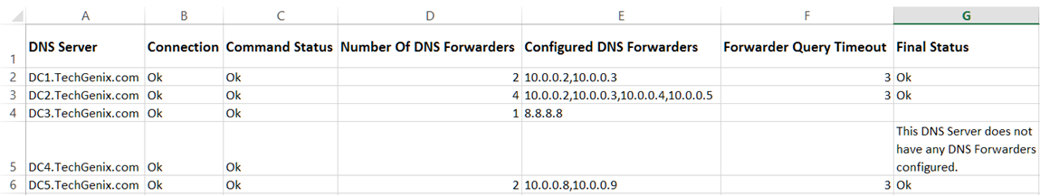 DNS Forwarders Report