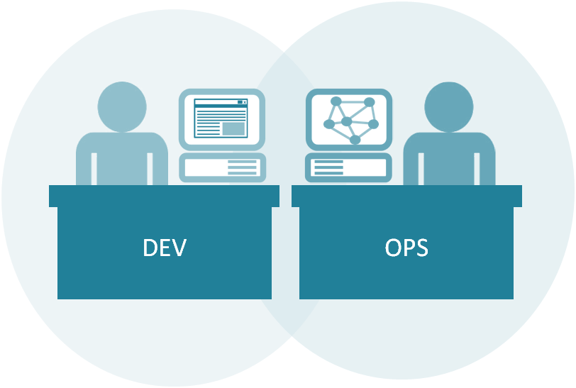 Enterprise DevOps