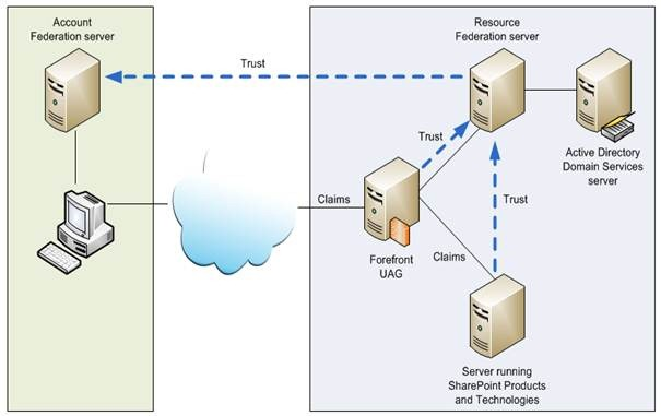 active directory trust relationship issues facebook