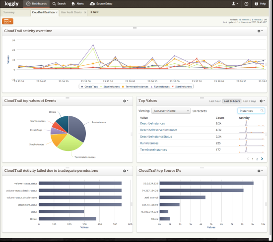 AWS CloudTrail dashboard