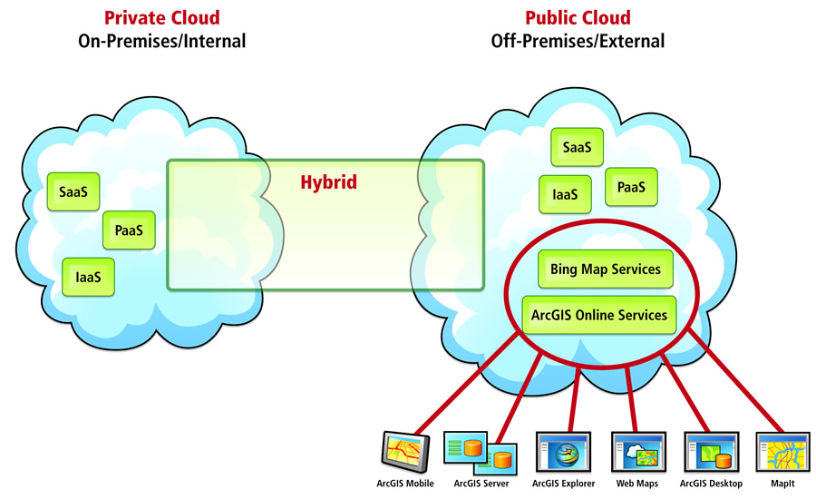 Private, Public and Hybrid cloud comparison